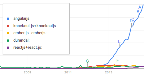 The amount of searches for various SPA frameworks.